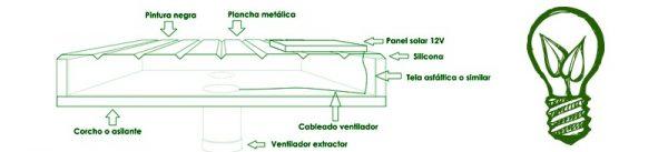 Cómo hacer una estufa solar en 10 pasos