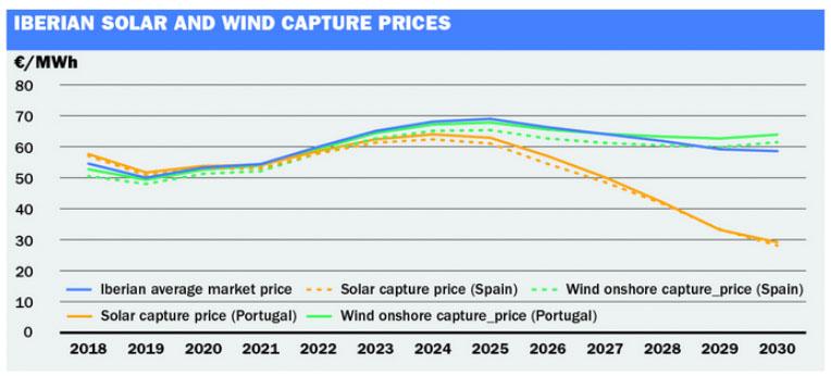 iberian solar prices