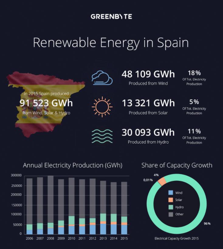 renewable energy Apain