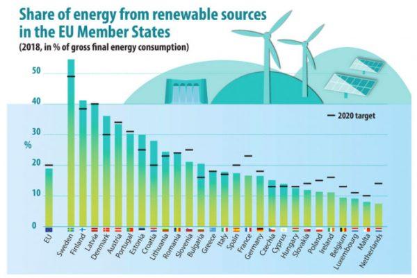 Paneles Solares en España: resultados, tarifas, desarrollo, financiación